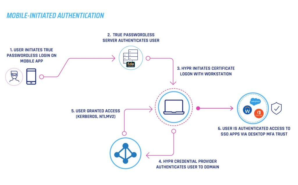 Mobile Initiated Authentication