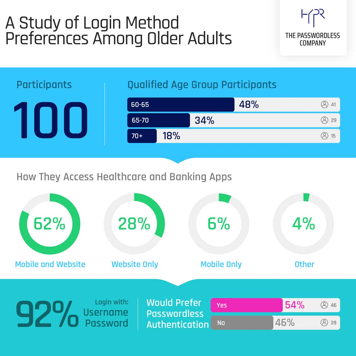 Image for New Study From HYPR Finds Older Adults Are Ready To Ditch The Password