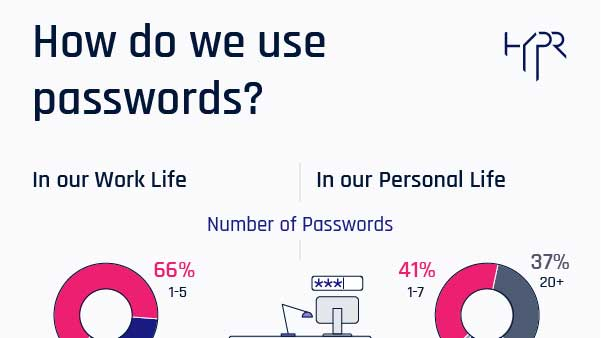 Image for New Password Study by HYPR Finds 78% of People Had to Reset a Password They Forgot in Past 90 Days